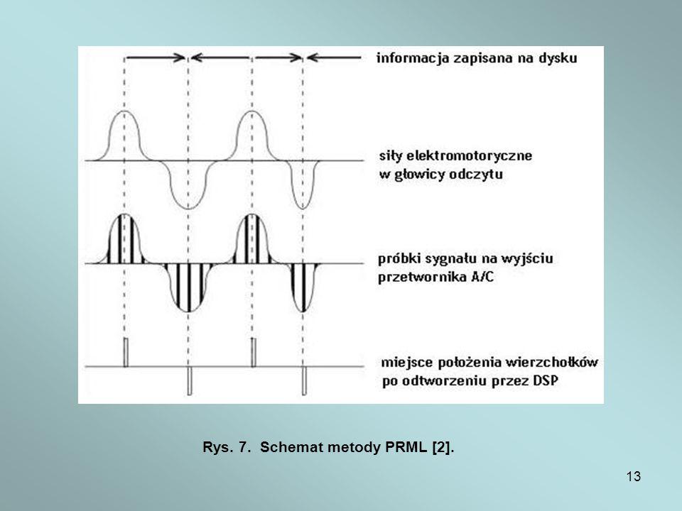 Rys. 7. Schemat metody PRML [2].